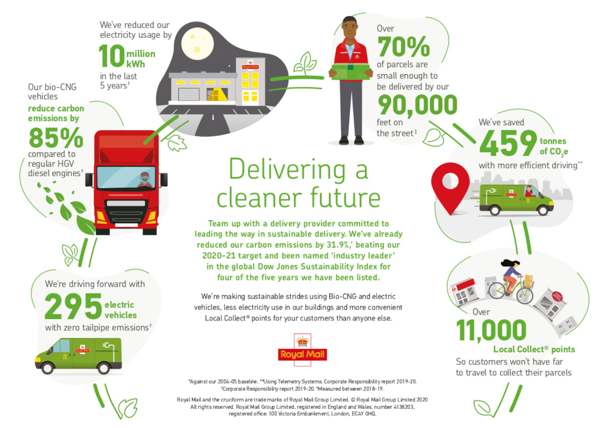 Royal Mail detailing how it is eco-friendly